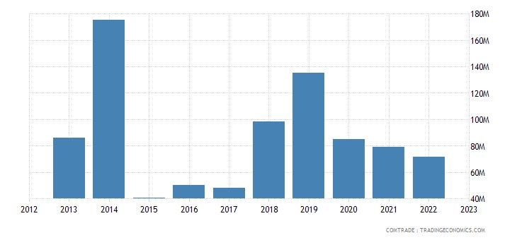 australia exports norway
