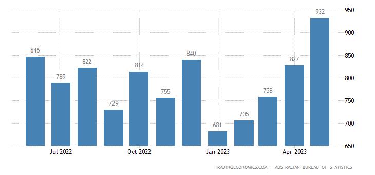 Australia Exports of Aluminium Ores & Concentrates