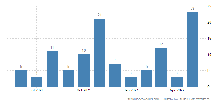 Australia Exports of Arms & Ammunition