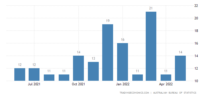 Australia Exports of Articles of Rubber, Nes