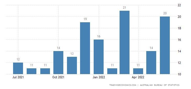 Australia Exports of Articles of Rubber Nes