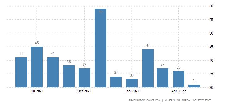 Australia Exports of Baby Carriages, Toys, Games & Sporting