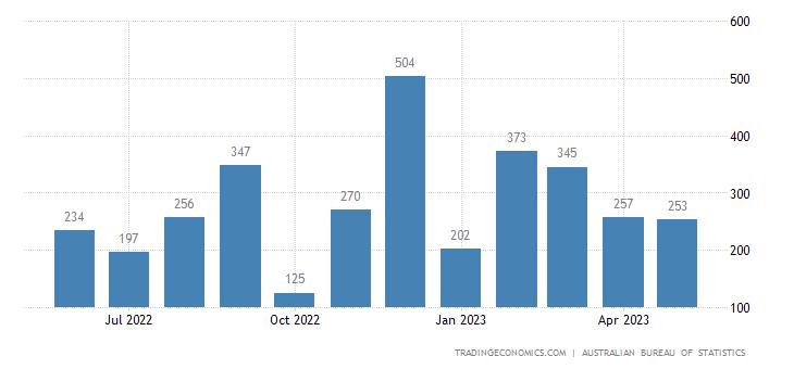 Australia Exports of Barley, Unmilled