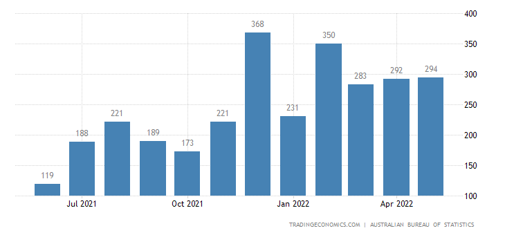 Australia Exports of Barley Unmilled