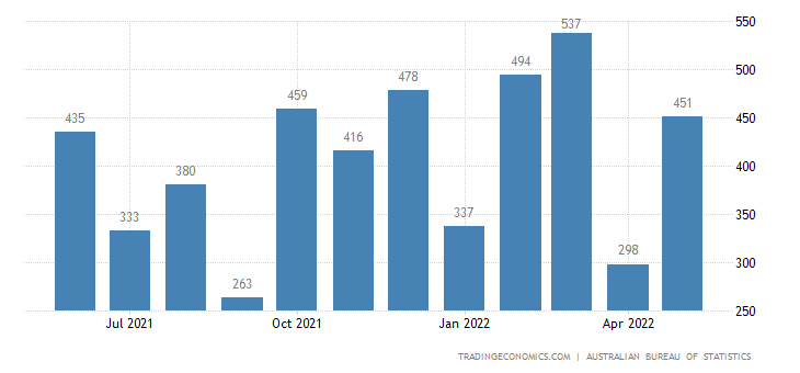 Australia Exports of Base Metals Ores & Concentrates Nes