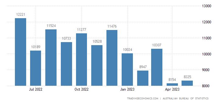 Australia Exports of Coal - Coke and Briquettes
