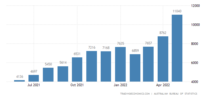 Australia Exports of Coal - Coke and Briquettes