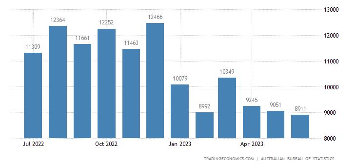 Australia Exports of - Coal, Coke & Briquettes