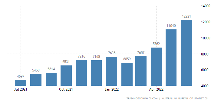 Australia Exports of Coal, Whether Or Not Pulverized, But N