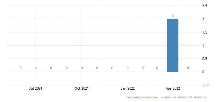 Australia Exports of Coin (excl. Gold Coin) Not Being Lgl T