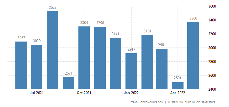 Australia Exports - Commodities And Transactions Not Classified Elsewhere