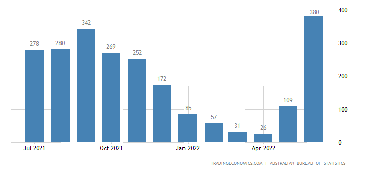 Australia Exports - Cotton, Not Manufactured Into Yarn Or Fabric