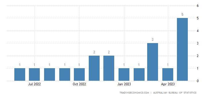 Australia Exports of Crude Fertilizers