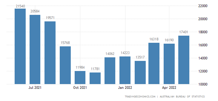 Australia Exports of Crude Materials - Inedible - Except Fu