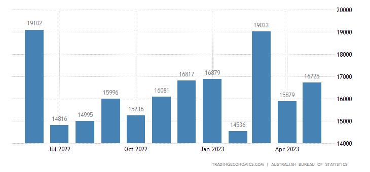 Australia Exports - Crude Materials - Inedible - Except Fuels