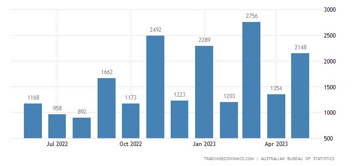 Australia Exports of Crude Minerals Nes