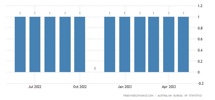 Australia Exports of Crude Rubber