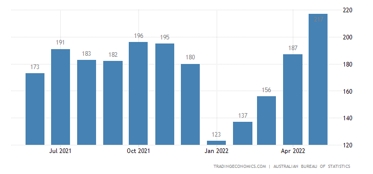 Australia Exports of Edible Products & Preparations Nes