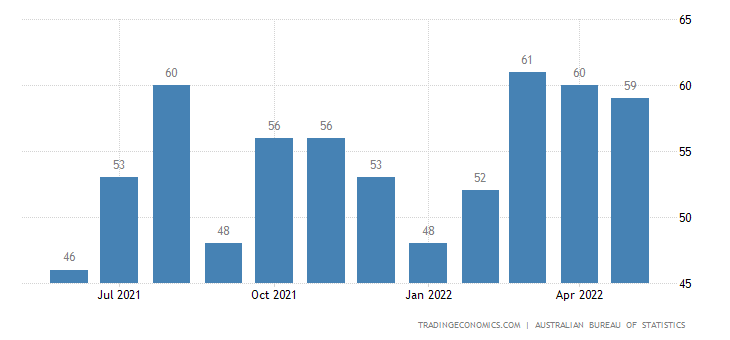 Australia Exports of Electrical Machinery & Apparatus Nes