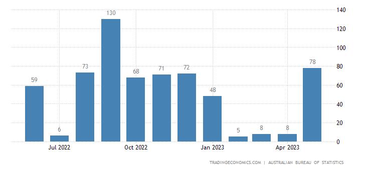 Australia Exports of Fertilizers (excluding Crude)