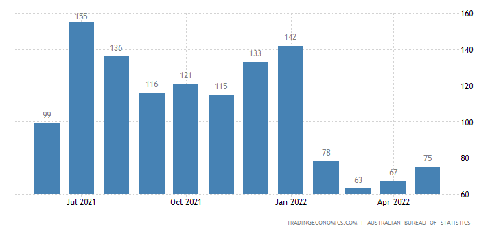 Australia Exports of Fish and Preparations Thereof