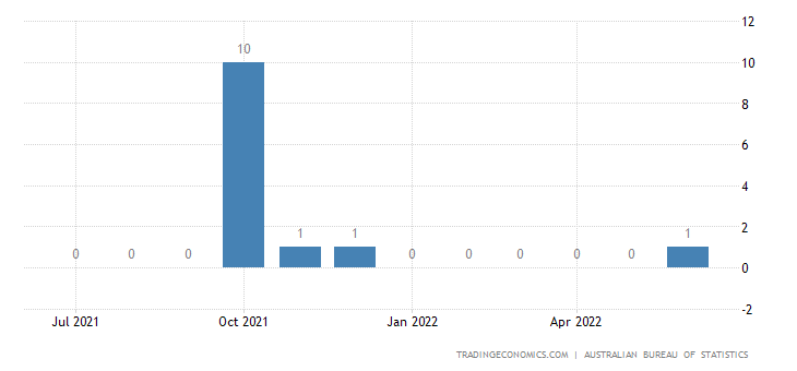 Australia Exports of Fuel Wood (excl. Wood Waste) & Wood Ch