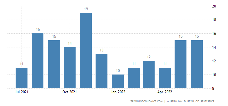 Australia Exports of Furniture and Parts Thereof