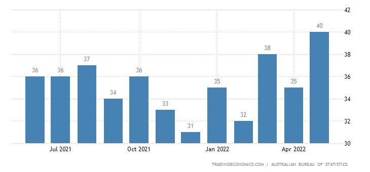 Australia Exports of Gas Compressors & Fans, Ventilating Or