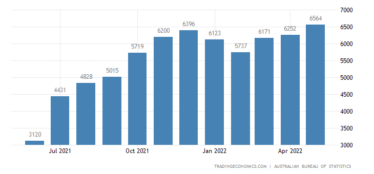 Australia Exports of Gas - Natural and Manufactured