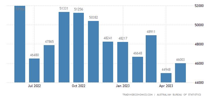 Australia Exports of - General Merchandise