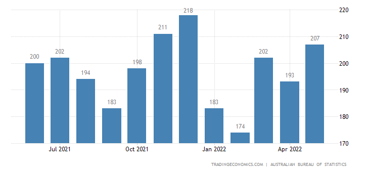 Australia Exports of Genl. Indl. Machinery - Equipment and