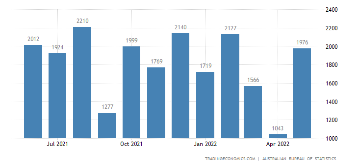 Australia Exports - Gold, Non-Monetary (Excl. Gold Ores & Concentrates)