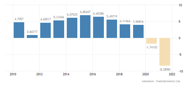 australia exports of goods and services annual percent growth wb data