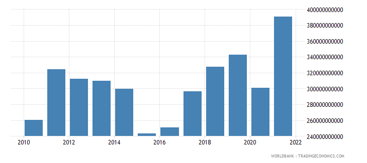 australia exports of goods and services bop us dollar wb data
