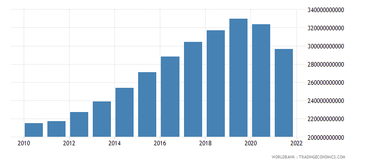 australia exports of goods and services constant 2000 us dollar wb data