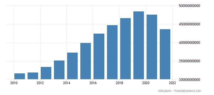 australia exports of goods and services constant lcu wb data