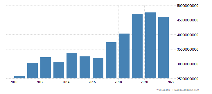 australia exports of goods and services current lcu wb data
