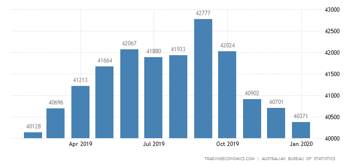 Australia Exports of Goods and Services (trend)
