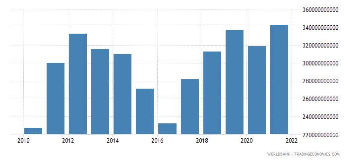 australia exports of goods and services us dollar wb data