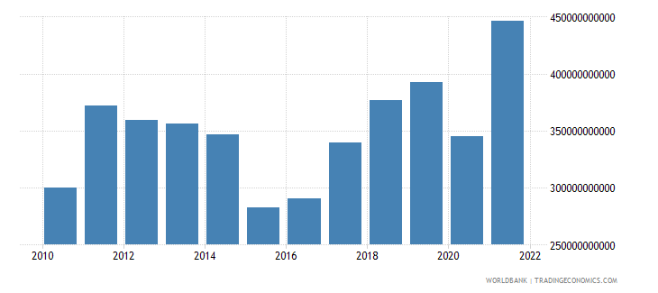 australia exports of goods services and income bop us dollar wb data