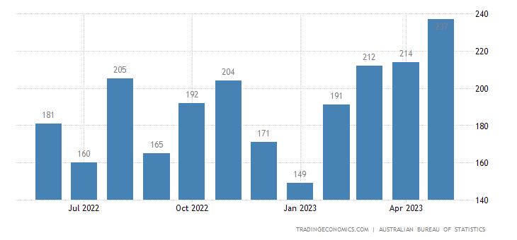 Australia Exports of Instr.&appl., Nes, For Med., Surg, Den