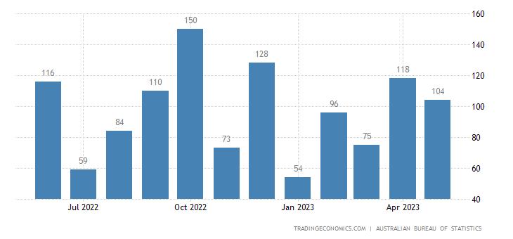 Australia Exports of - Iron & Steel