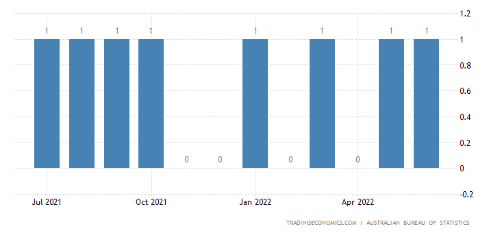 Australia Exports of Knitted Or Crocheted Fabrics