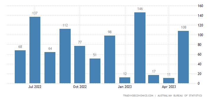 Australia Exports of Lead