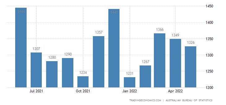 Australia Exports of Machinery and Transport Equipment