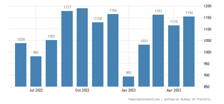 Australia Exports of Machinery