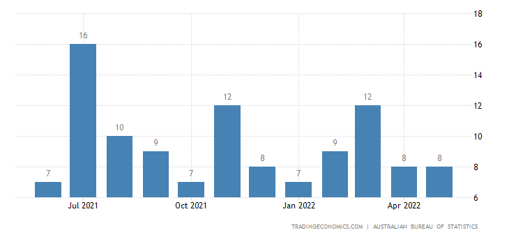 Australia Exports - Made-Up Articles, Wholly Or Chiefly Of Tex. Materials
