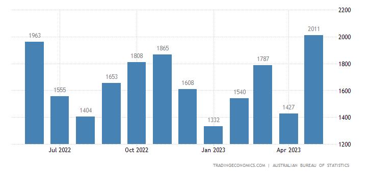 Australia Exports of Manufactured Goods