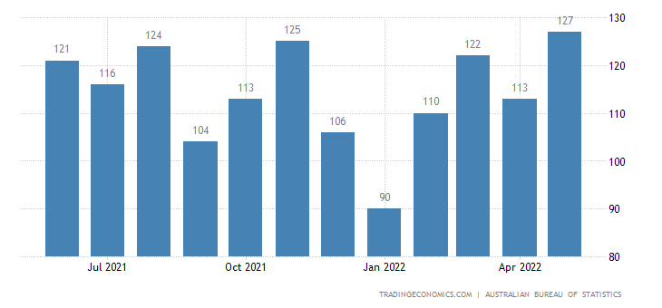 Australia Exports of Manufactures of Metals