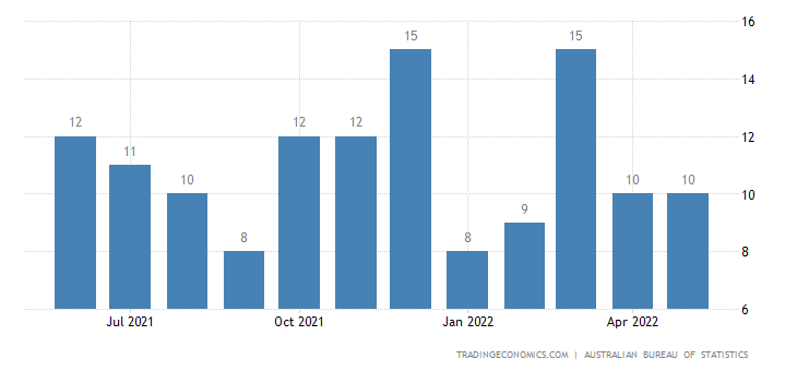 Australia Exports of Margarine & Shortening